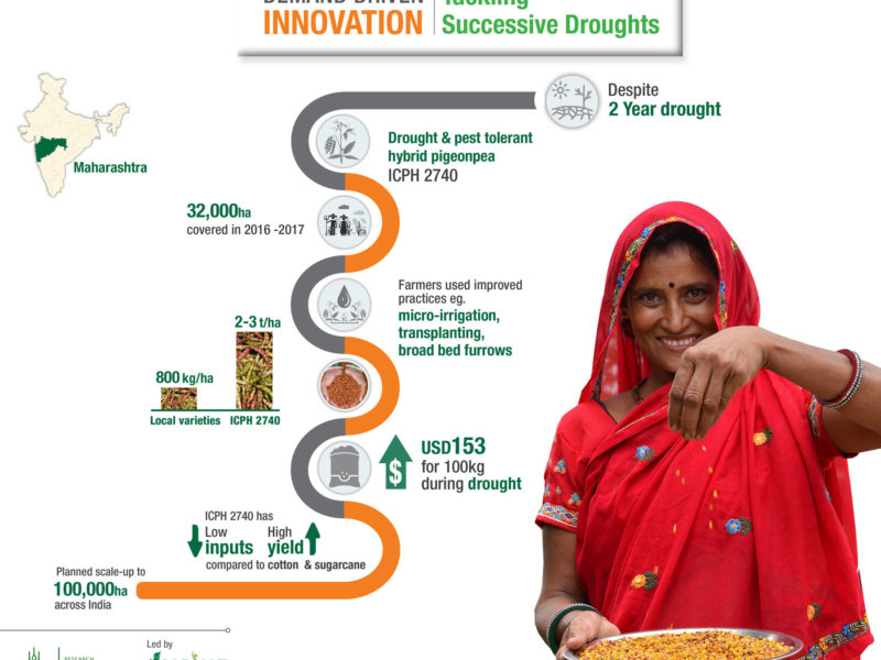 Tackling Successive Droughts