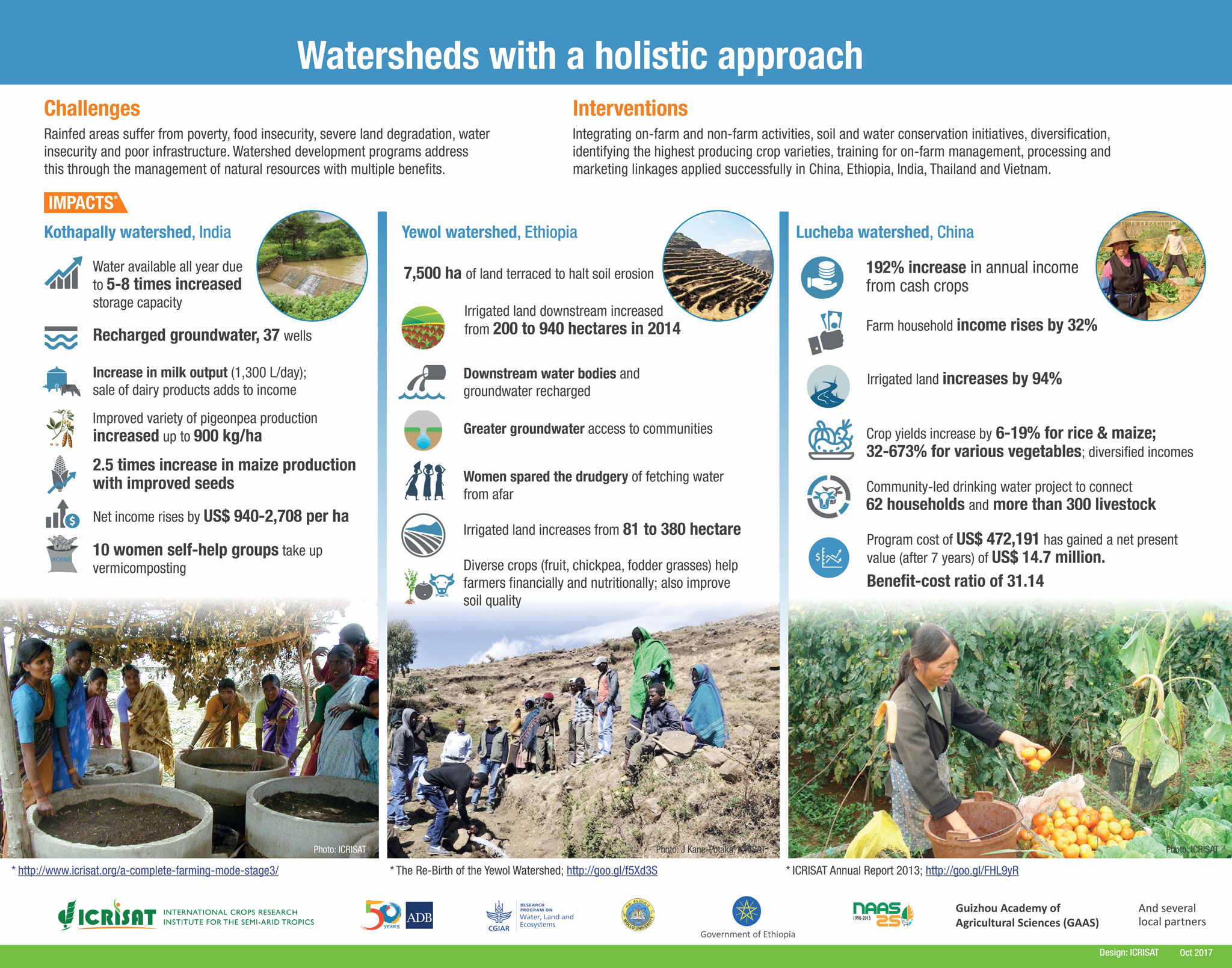 Watersheds with a holistic approach