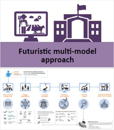 futuristic-multi-model