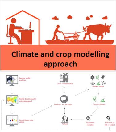 climet-crop-modeling