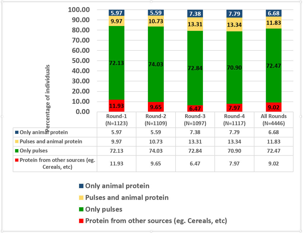 Figure 3. Distribution of sources of protein in the diets based on the Individual Dietary Diversity Scores. Source: ICRISAT VLS nutrition surveys.