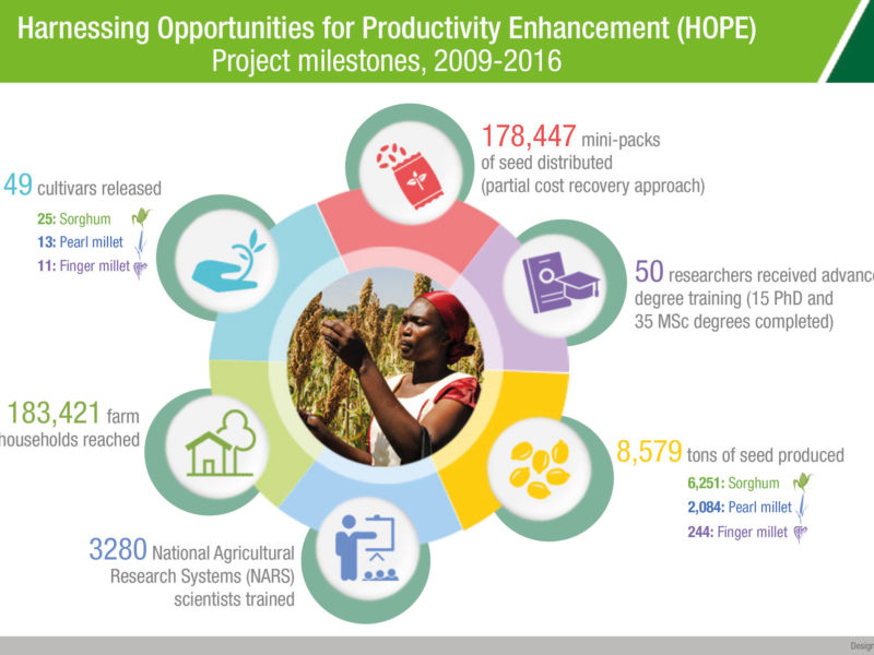 Harnessing Opportunities for Productivity Enhancement (HOPE) Project milestones 2009-2016