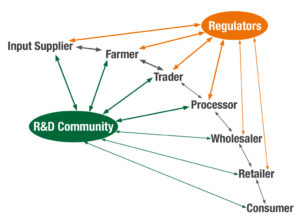 Increased communication between the main players in the IP is indicated by bold arrows. Traditionally, communication was only between the R&D community and farmers.