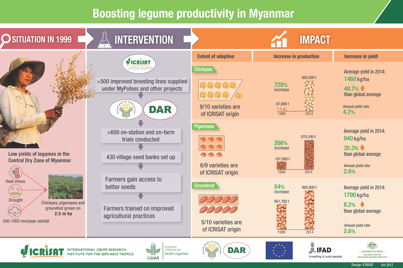 Boosting legume productivity in Myanmar
