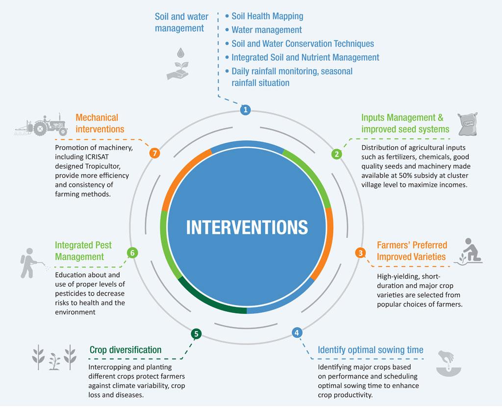 interventions-of-bhoochetana-poster