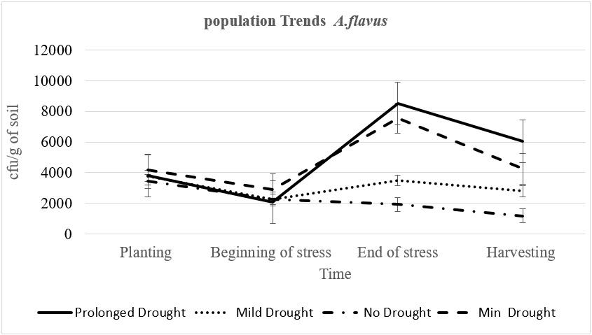 population-trends
