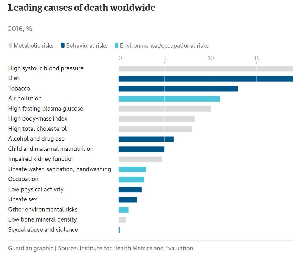 have people died on water diet?