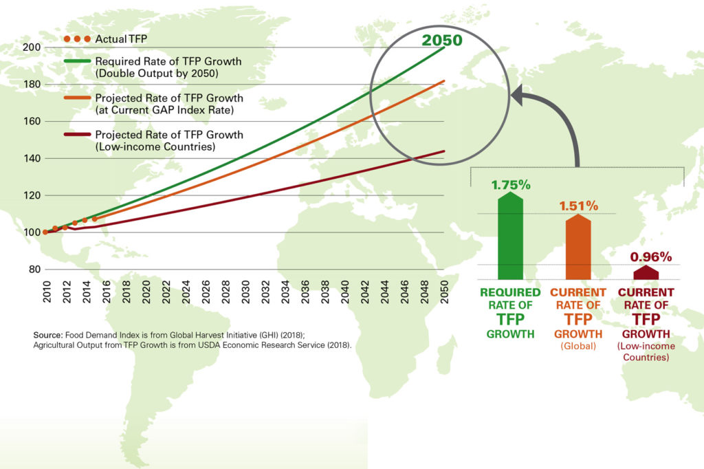 The global agricultural productivity (gap) index™ Courtesy: Global Harvest Initiative