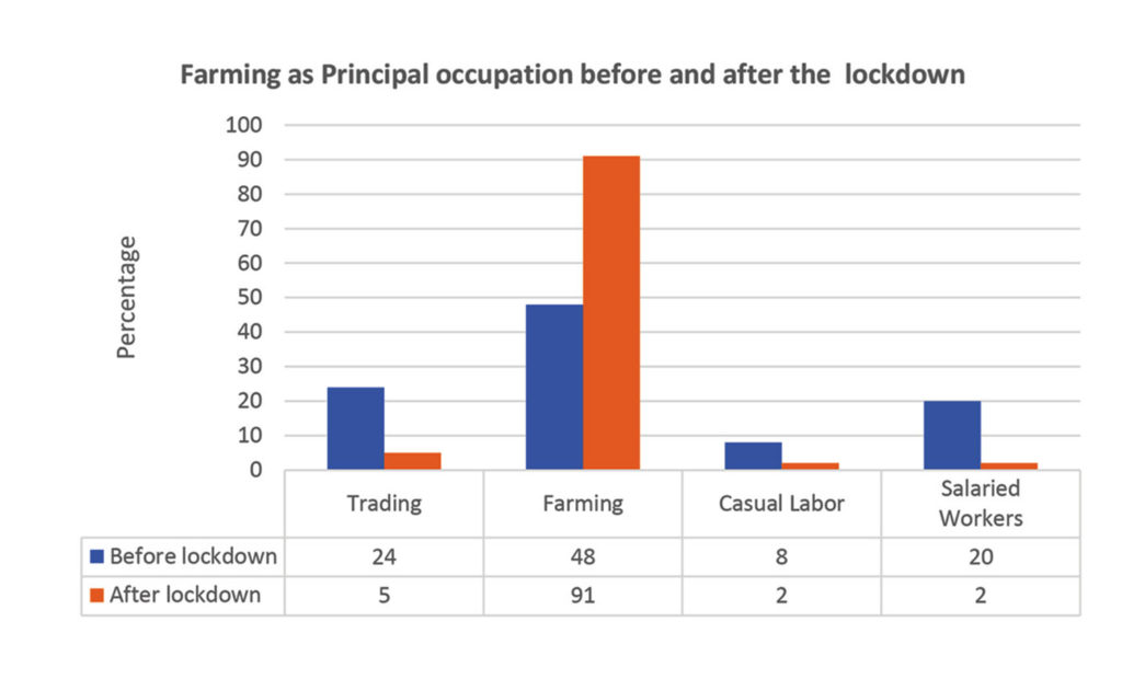 Farming mentioned as principal occupation before and after the lockdown.