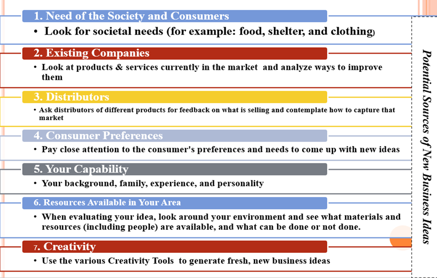 A slide on potential sources of business ideas, shared during the training.