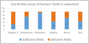 Soil fertility status of farmers' fields in AB InBev-ICRISAT watershed around Charminar brewery.
