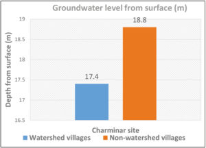 Groundwater level (m) as of December 2020 at Charminar site, Sangareddy district.