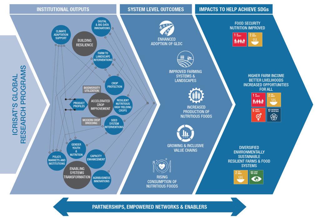 Impact pathway for ICRISAT's MTP 2021-23.